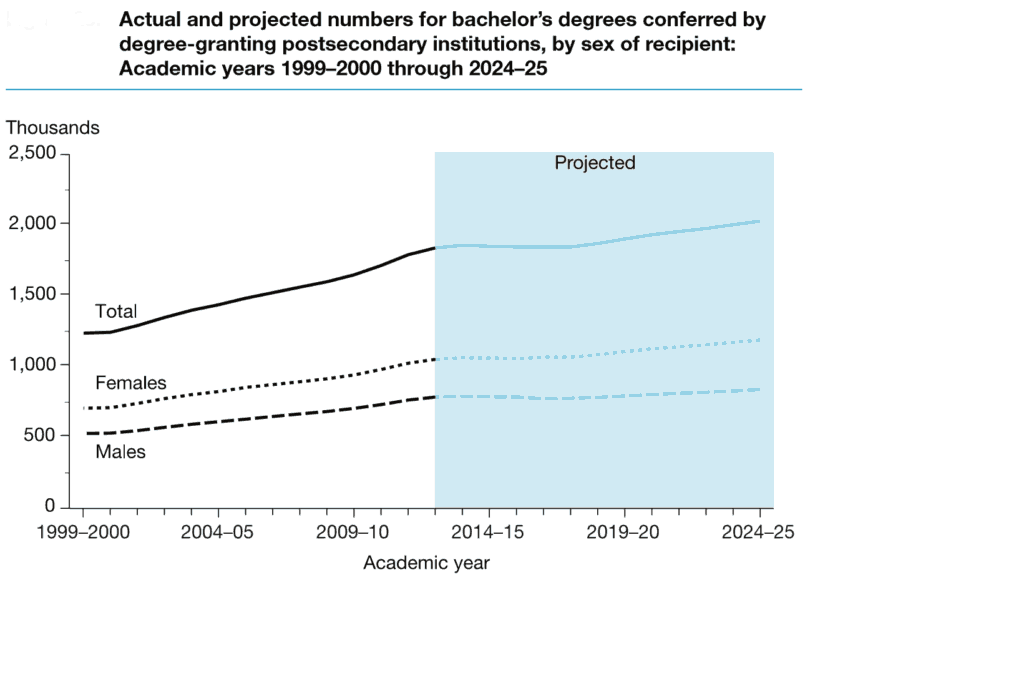 Bachelor Degree Growth