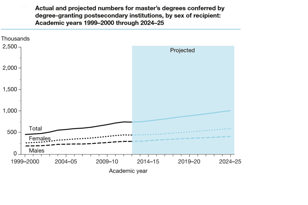 Master Degree Growth