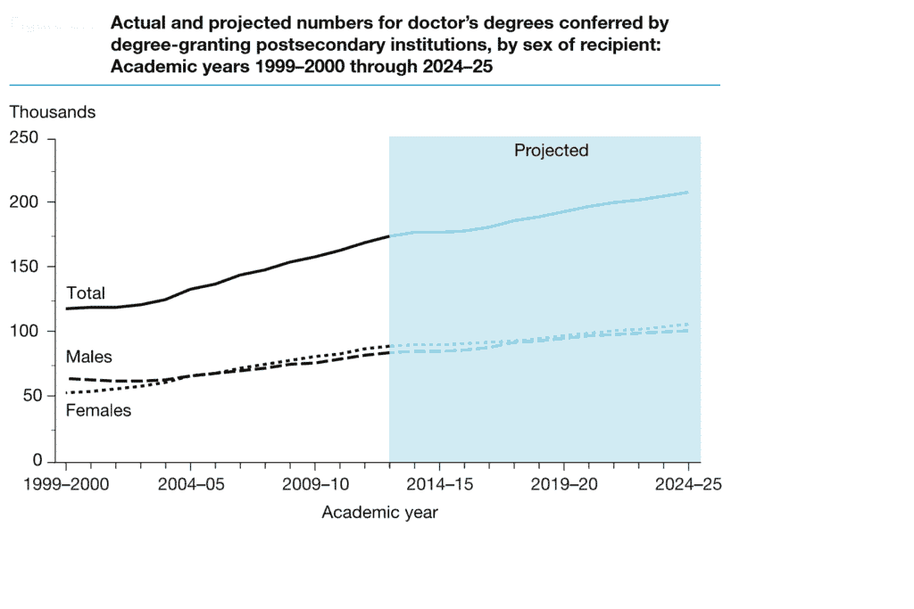 Doctor Degree Growth