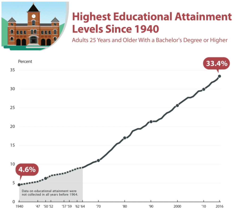 College Degree Attainment at All-Time High