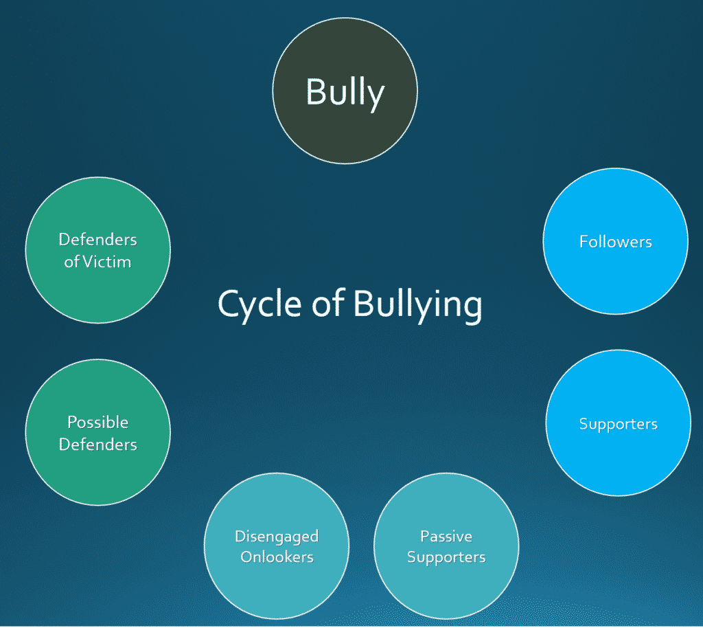 Cycle of Bullying
